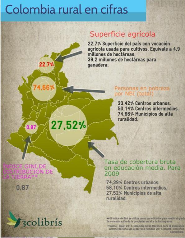 Cifras de ruralidad en Colombia 3colibris.jpg